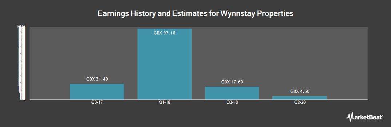 Earnings by Quarter for Wynnstay Properties (LON:WSP)
