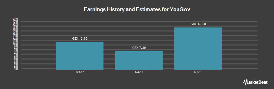 Earnings by Quarter for YouGov (LON:YOU)