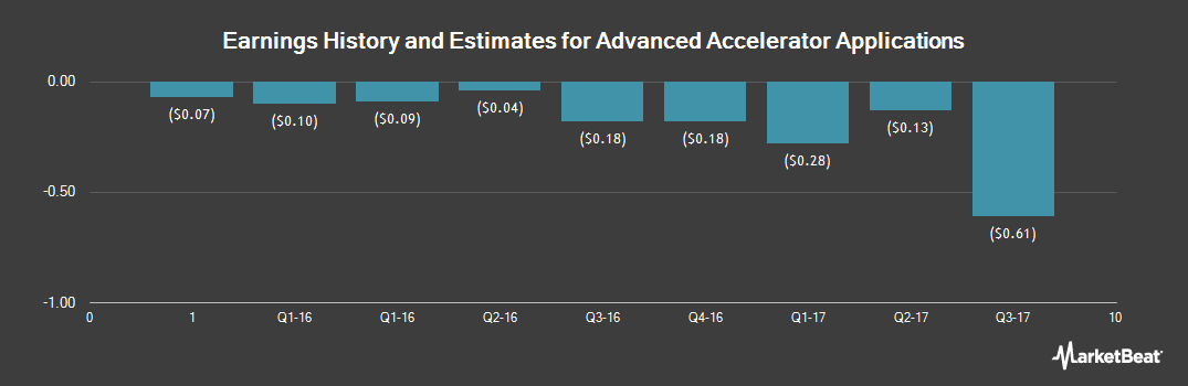 Earnings by Quarter for Advanced Accelerator Application SA (NASDAQ:AAAP)