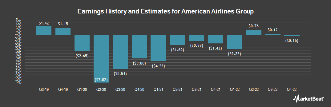 Earnings by Quarter for American Airlines Group (NASDAQ:AAL)