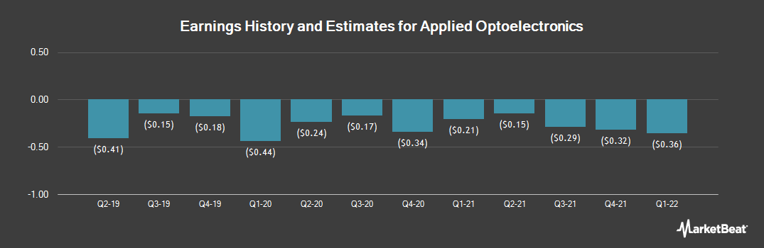 Earnings by Quarter for Applied Optoelectronics (NASDAQ:AAOI)