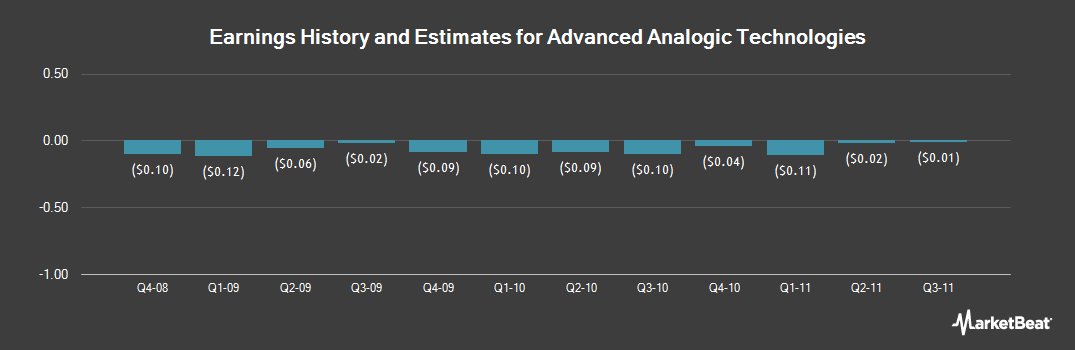 Earnings by Quarter for Advanced Analogic Technologies Incorp. (NASDAQ:AATI)
