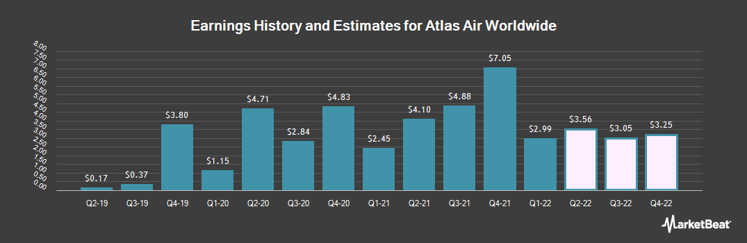 Earnings by Quarter for Atlas Air Worldwide Holdings (NASDAQ:AAWW)