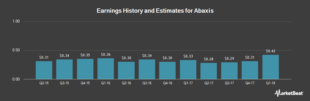 Earnings by Quarter for Abaxis (NASDAQ:ABAX)