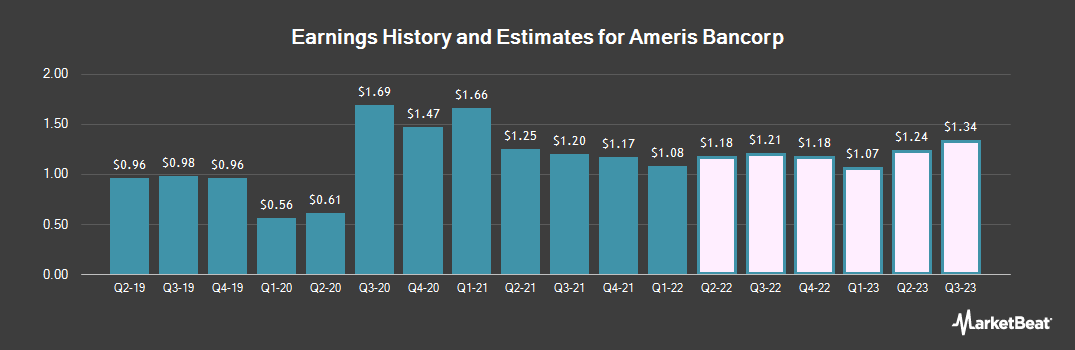 Earnings by Quarter for Ameris Bancorp (NASDAQ:ABCB)