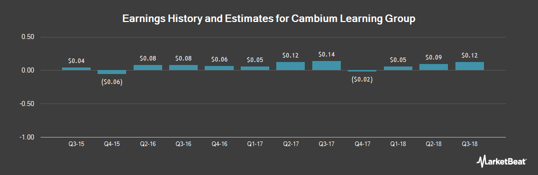 Earnings by Quarter for Cambium Learning Group (NASDAQ:ABCD)