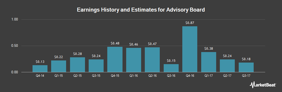Earnings by Quarter for The Advisory Board (NASDAQ:ABCO)