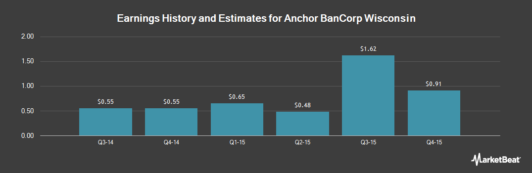 Earnings by Quarter for Anchor BanCorp Wisconsin Inc (DE) (NASDAQ:ABCW)