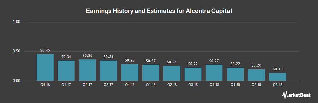 Earnings by Quarter for Alcentra Capital (NASDAQ:ABDC)