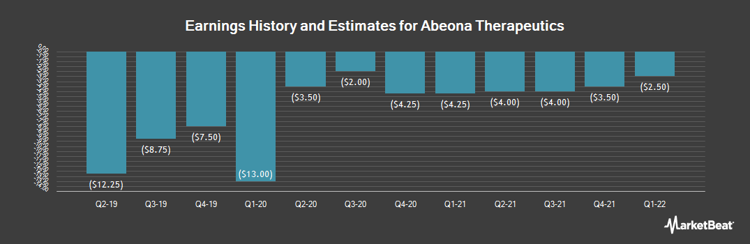 Earnings by Quarter for Abeona Therapeutics (NASDAQ:ABEO)