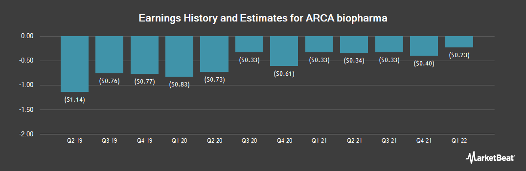 Earnings by Quarter for ARCA biopharma (NASDAQ:ABIO)