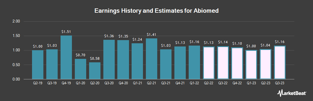 Earnings by Quarter for ABIOMED (NASDAQ:ABMD)