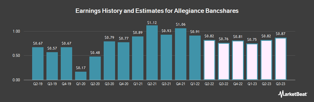 Earnings by Quarter for Allegiance Bancshares (NASDAQ:ABTX)
