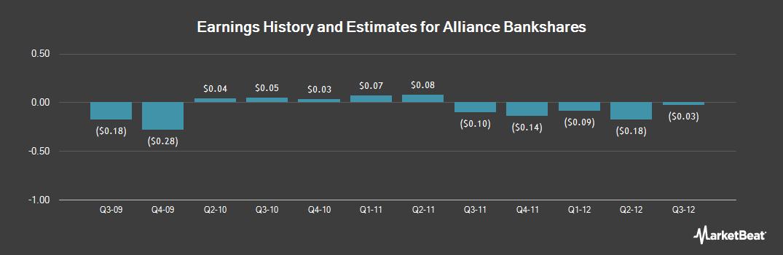 Earnings by Quarter for Alliance Bankshares (NASDAQ:ABVA)
