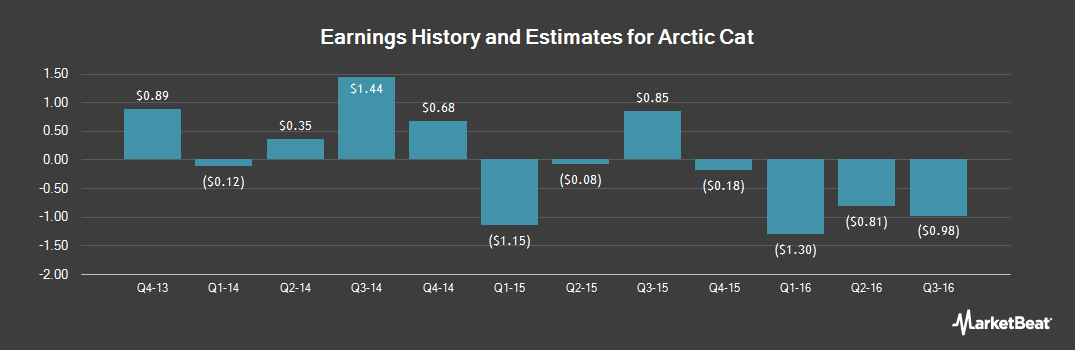 Earnings by Quarter for Arctic Cat (NASDAQ:ACAT)