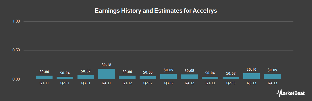 Earnings by Quarter for Accelrys (NASDAQ:ACCL)
