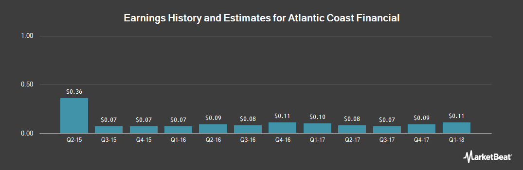 Earnings by Quarter for Atlantic Coast Financial (NASDAQ:ACFC)