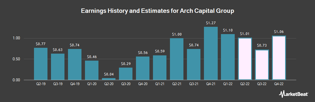 Earnings by Quarter for Arch Capital Group (NASDAQ:ACGL)