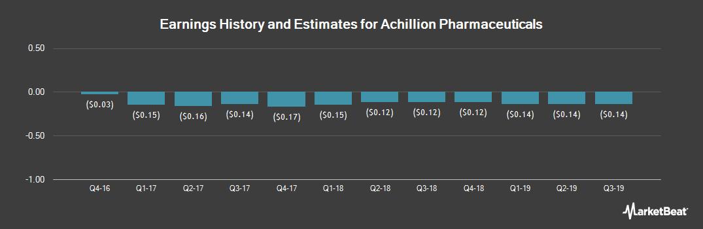 Earnings by Quarter for Achillion Pharmaceuticals (NASDAQ:ACHN)