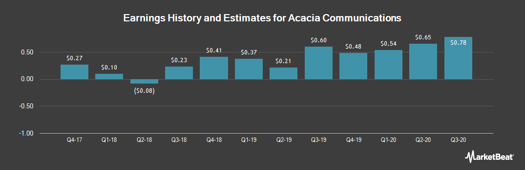 Earnings by Quarter for Acacia Communications (NASDAQ:ACIA)