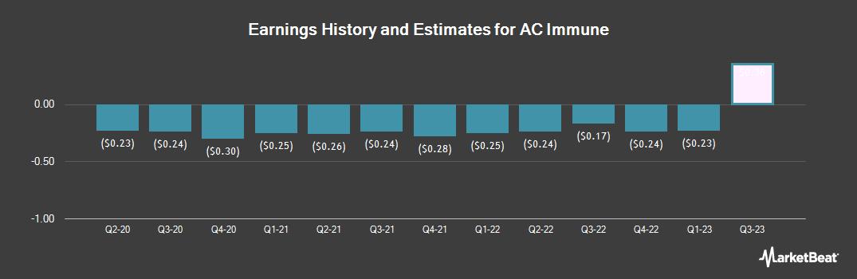 Earnings by Quarter for AC Immune (NASDAQ:ACIU)