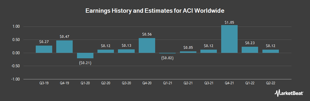 Earnings by Quarter for ACI Worldwide (NASDAQ:ACIW)