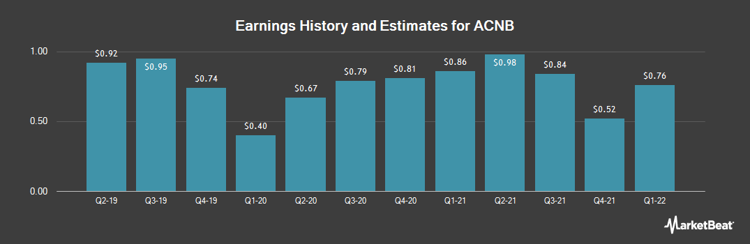 Earnings by Quarter for ACNB (NASDAQ:ACNB)