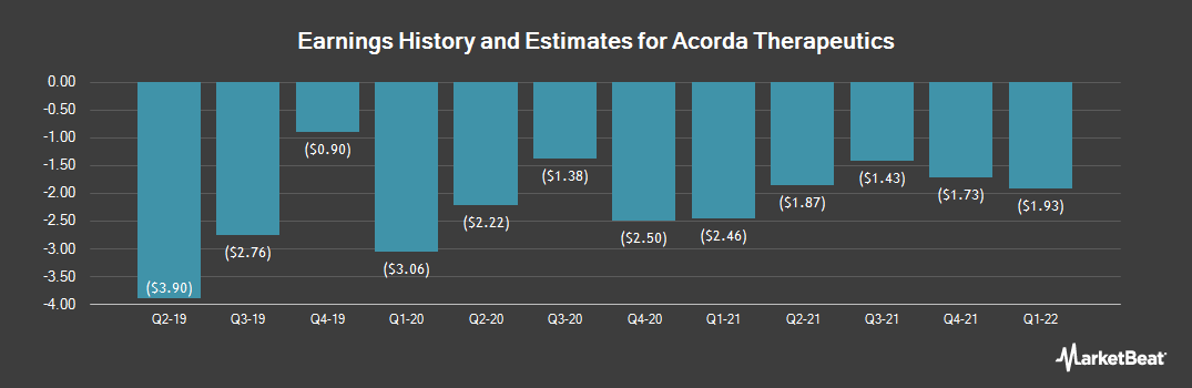 Earnings by Quarter for Acorda Therapeutics (NASDAQ:ACOR)