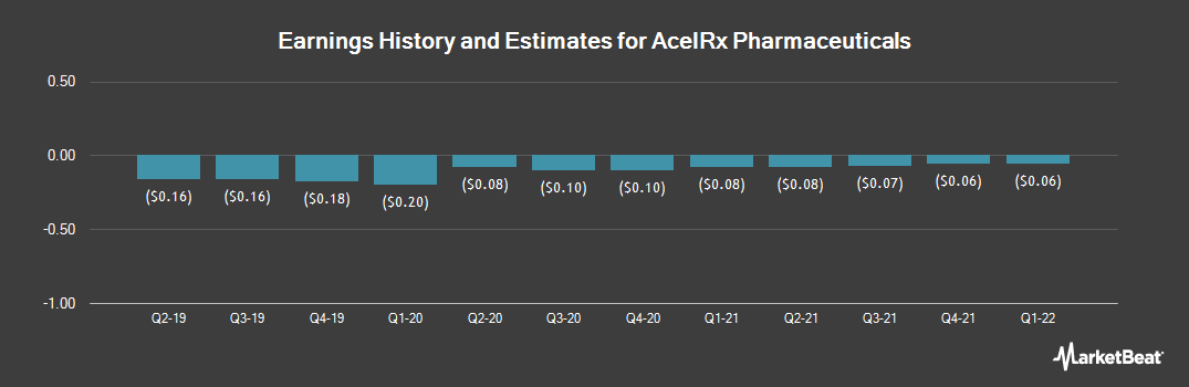 Earnings by Quarter for AcelRx Pharmaceuticals (NASDAQ:ACRX)