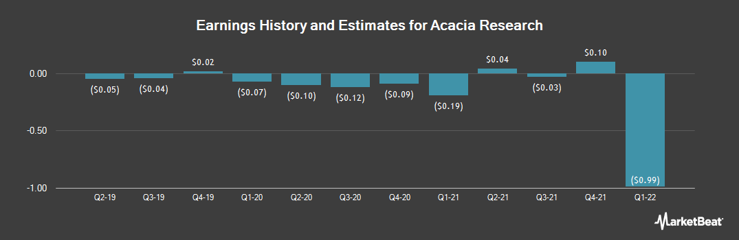 Earnings by Quarter for Acacia Research (NASDAQ:ACTG)