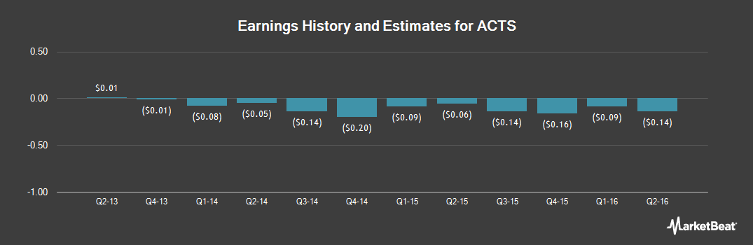 Earnings by Quarter for Actions Semiconductor (NASDAQ:ACTS)