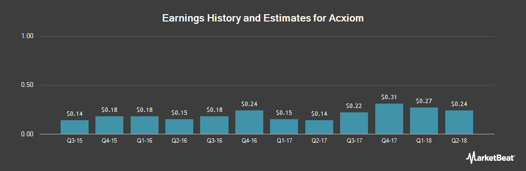 Earnings by Quarter for Acxiom Corporation (NASDAQ:ACXM)