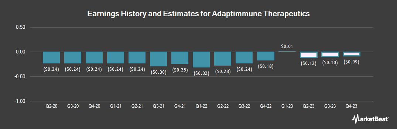 Earnings by Quarter for Adaptimmune Therapeutics PLC (NASDAQ:ADAP)