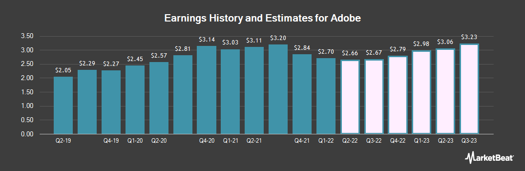 Earnings by Quarter for Adobe Systems Incorporated (NASDAQ:ADBE)