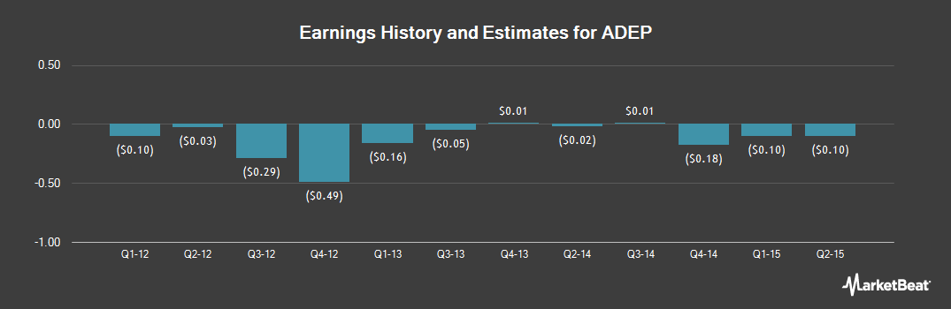 Earnings by Quarter for Adept Technology (NASDAQ:ADEP)