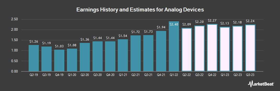 Earnings by Quarter for Analog Devices (NASDAQ:ADI)