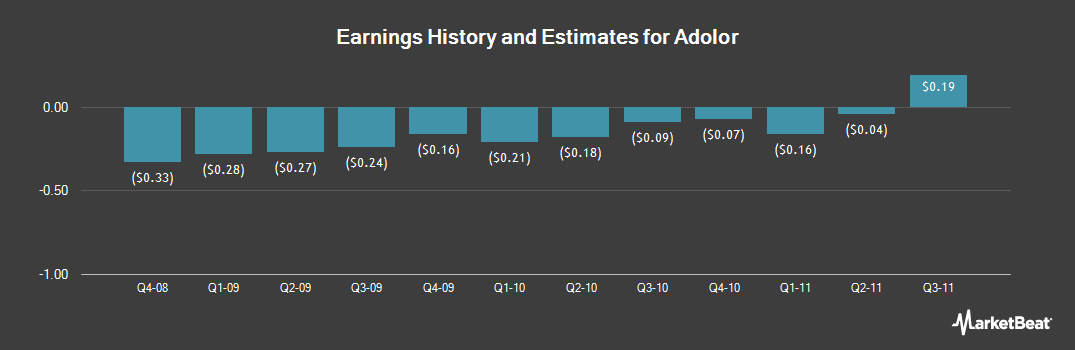 Earnings by Quarter for Adolor (NASDAQ:ADLR)