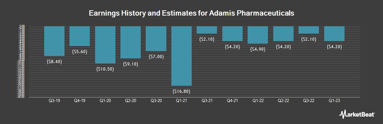 Earnings by Quarter for Adamis Pharmaceuticals (NASDAQ:ADMP)