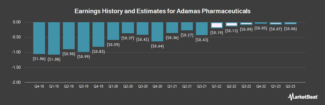 Earnings by Quarter for Adamas Pharmaceuticals (NASDAQ:ADMS)