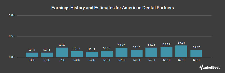 Earnings by Quarter for American Dental Partners (NASDAQ:ADPI)