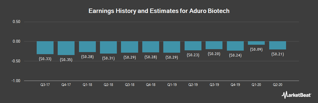 Earnings by Quarter for Aduro Biotech (NASDAQ:ADRO)