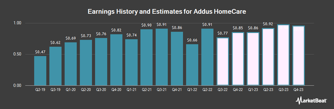 Earnings by Quarter for Addus HomeCare Corporation (NASDAQ:ADUS)