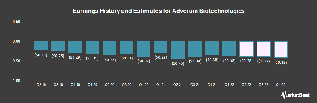 Earnings by Quarter for Adverum Biotechnologies (NASDAQ:ADVM)