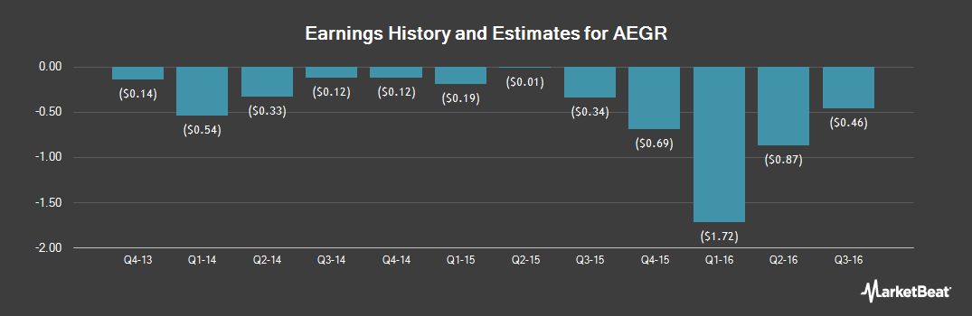 Earnings by Quarter for Aegerion Pharmaceuticals (NASDAQ:AEGR)