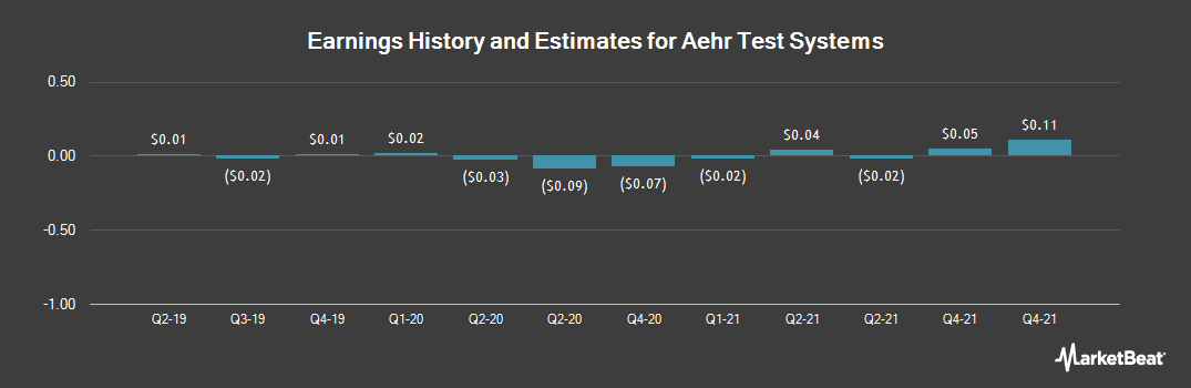 Earnings by Quarter for Aehr Test Systems (NASDAQ:AEHR)