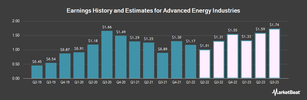 Earnings by Quarter for Advanced Energy Industries (NASDAQ:AEIS)