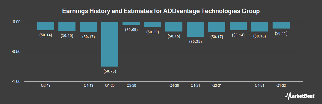 Earnings by Quarter for ADDvantage Technologies Group (NASDAQ:AEY)