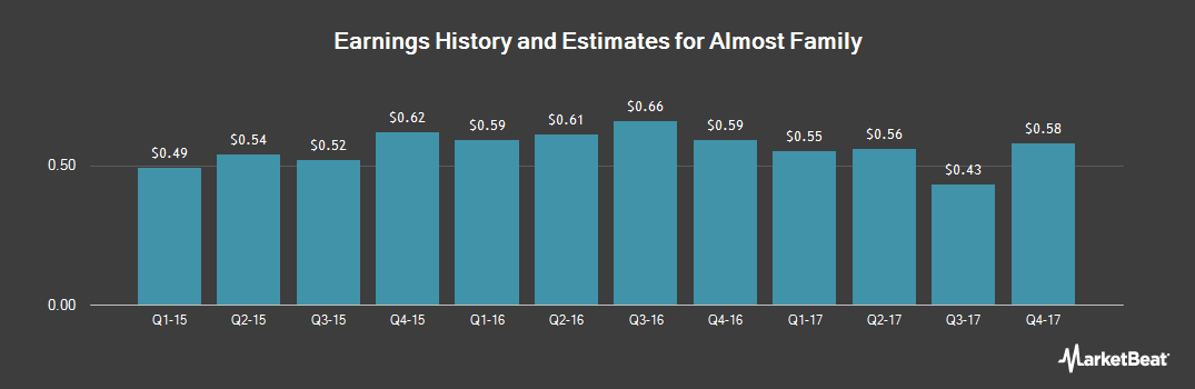 Earnings by Quarter for Almost Family (NASDAQ:AFAM)