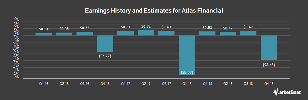 Earnings by Quarter for Atlas Financial (NASDAQ:AFH)