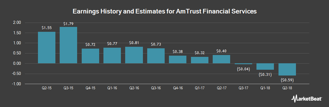 Earnings by Quarter for AmTrust Financial Services (NASDAQ:AFSI)